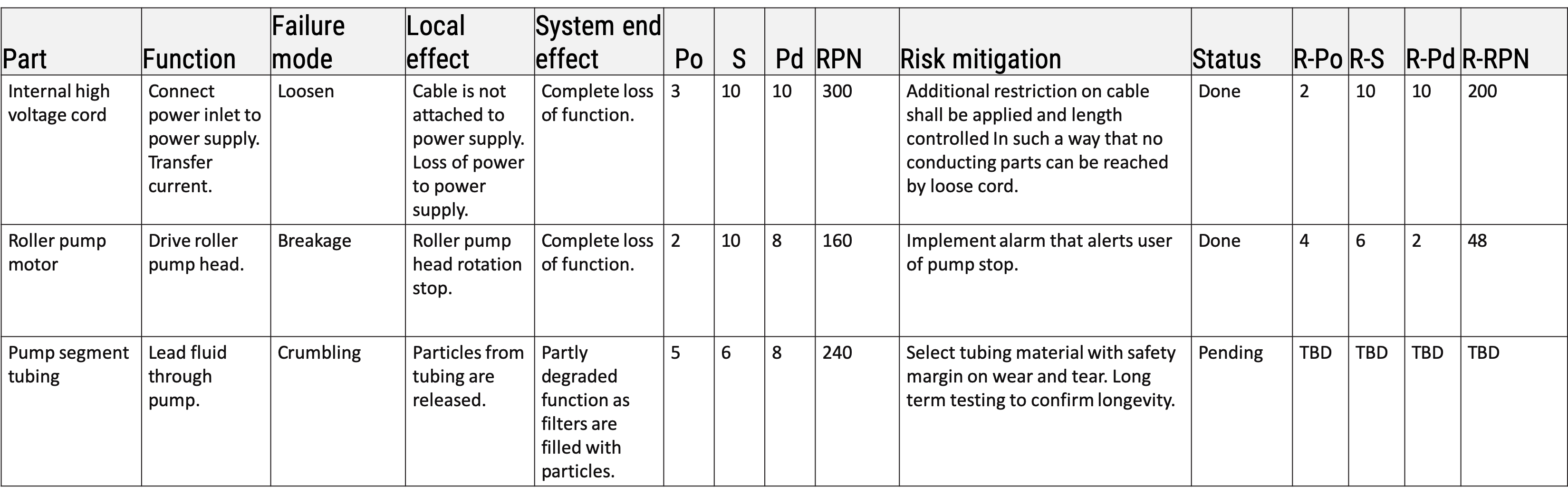 FMEA vs ISO 14971 - Design table